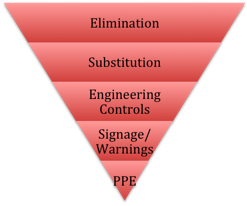 Risk Hierarchy. OHSAS 18001 Consultants