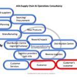 Good End-to-End Supply Chain management: Extended Quality Management Systems (QMS)